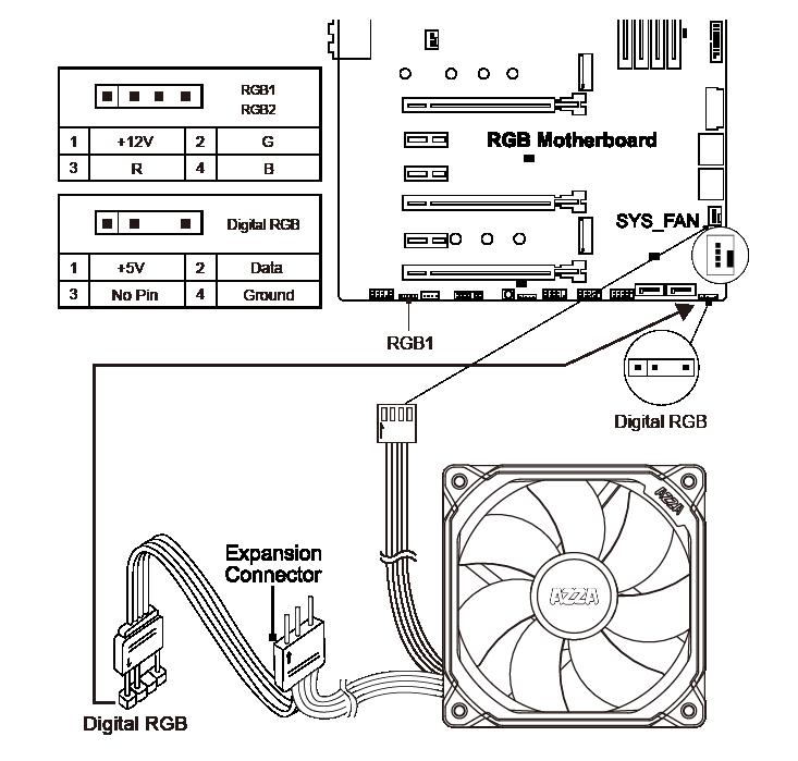 1 X PRISMA DIGITAL RGB FAN 120mm + Digital RF Remote (Optional)